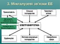 3. Міжгалузеві зв'язки ЕЕ Металургія Хімічна пр-ть Целюлозно-паперова Паливна...