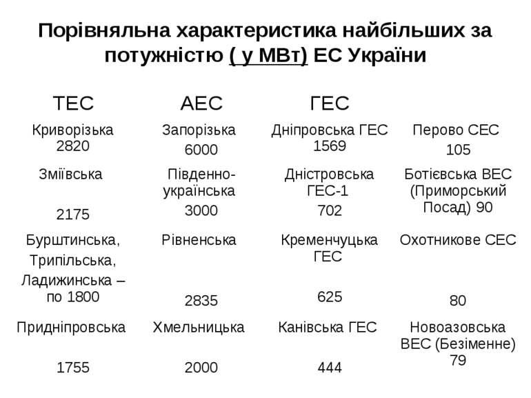 Порівняльна характеристика найбільших за потужністю ( у МВт) ЕС України ТЕС А...