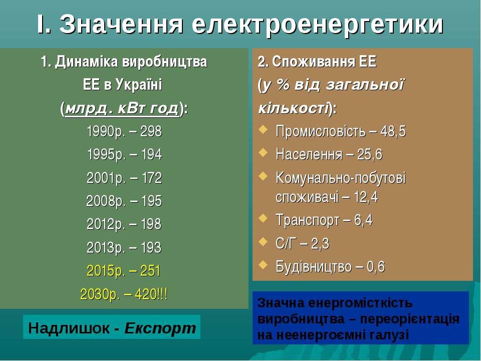 І. Значення електроенергетики 1. Динаміка виробництва ЕЕ в Україні (млрд. кВт...