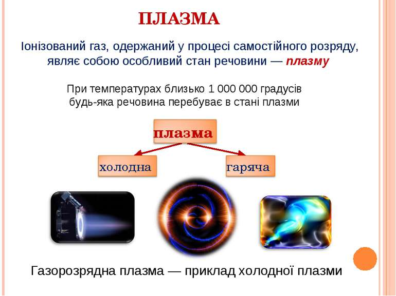 ПЛАЗМА Іонізований газ, одержаний у процесі самостійного розряду, являє собою...