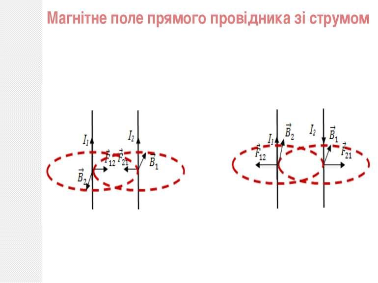 Магнітне поле прямого провідника зі струмом