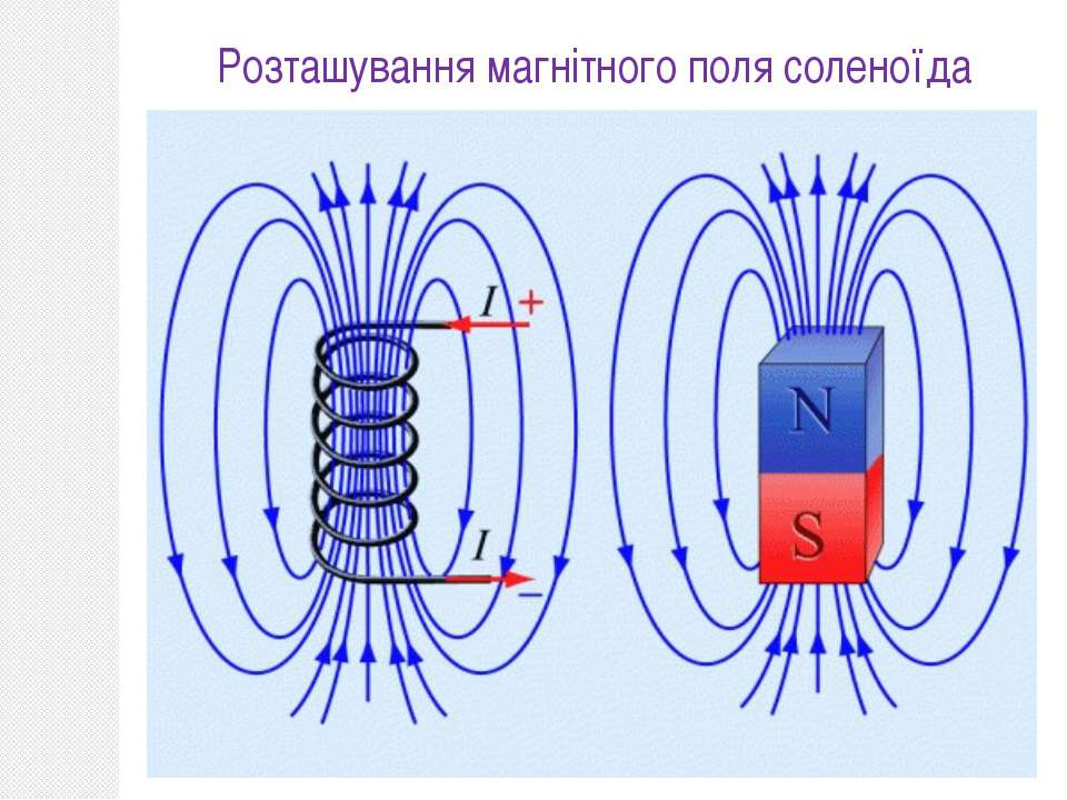 Розташування магнітного поля соленоїда