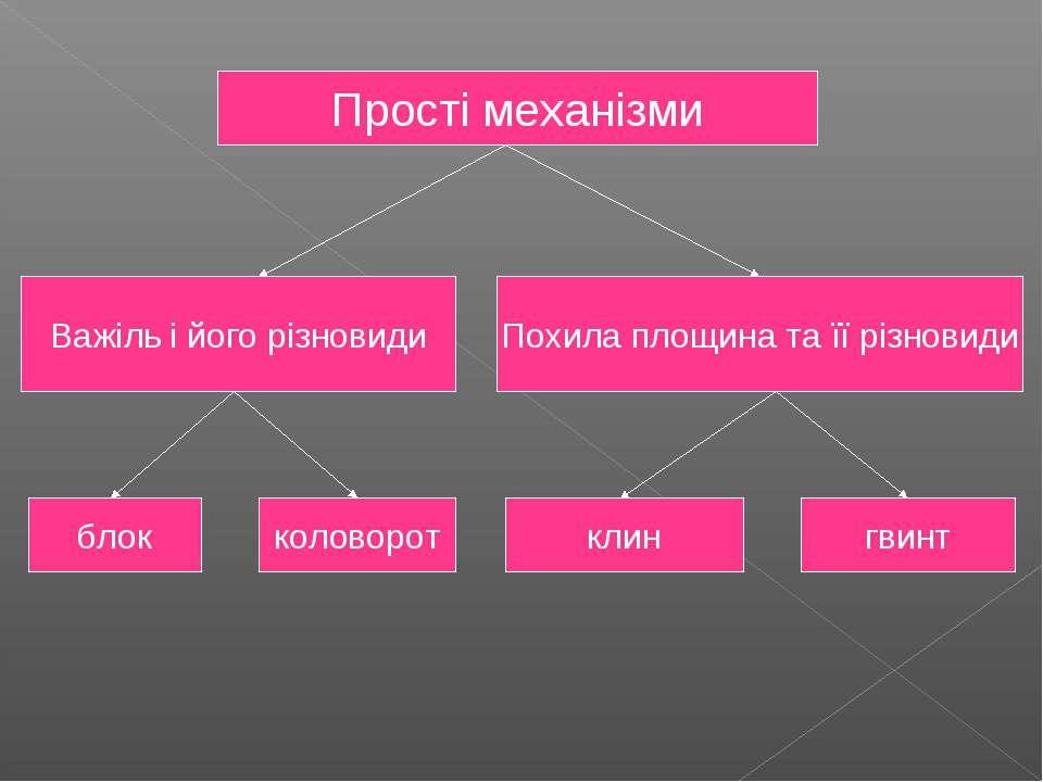 Прості механізми Важіль і його різновиди Похила площина та її різновиди блок ...