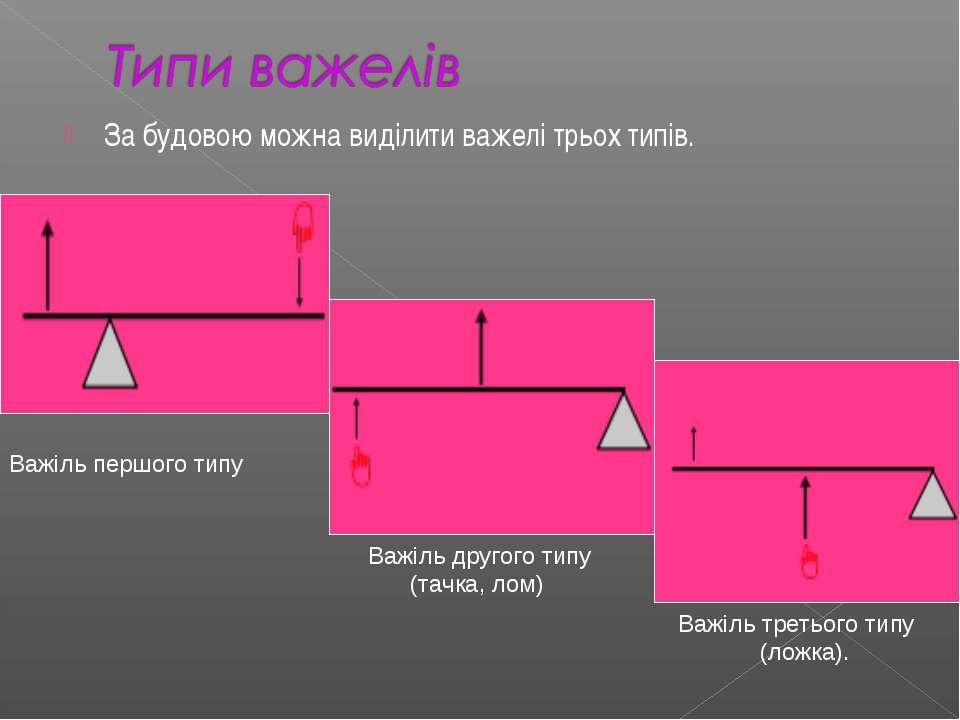 За будовою можна виділити важелі трьох типів. Важіль першого типу Важіль друг...