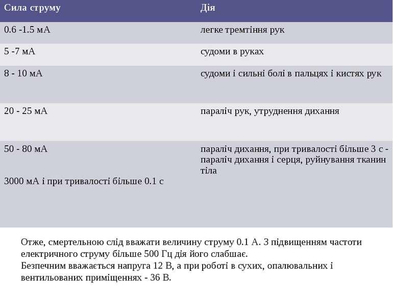 Отже, смертельною слід вважати величину струму 0.1 А. З підвищенням частоти е...