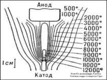 Розподіл температури в різних ділянках шнура електричної дуги