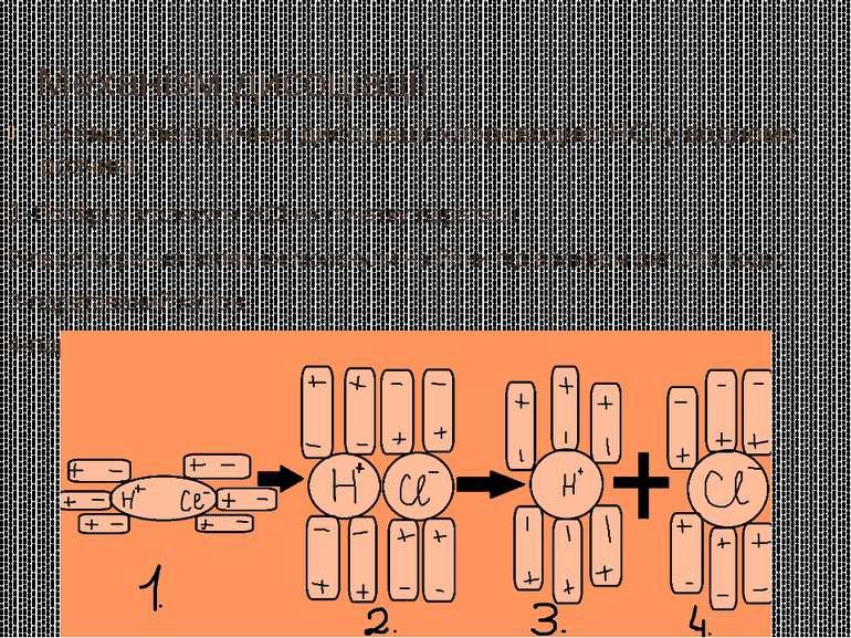 Механізм дисоціації Схема електричної дисоціації хлороводню HCl у водному роз...