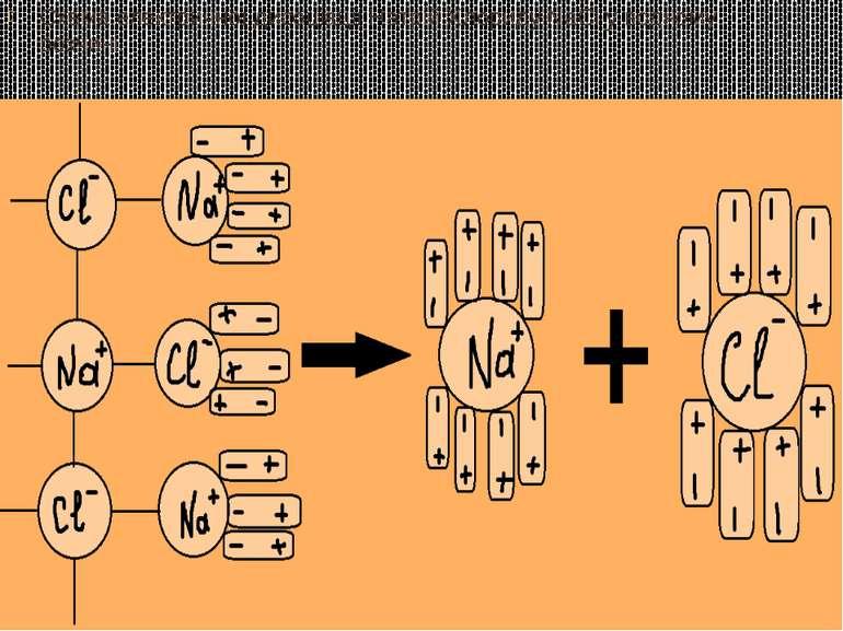 Схема електричної дисоціації Натрій Хлориду NaCl у водному розчині.