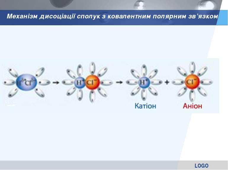 Механізм дисоціації сполук з ковалентним полярним зв'язком LOGO