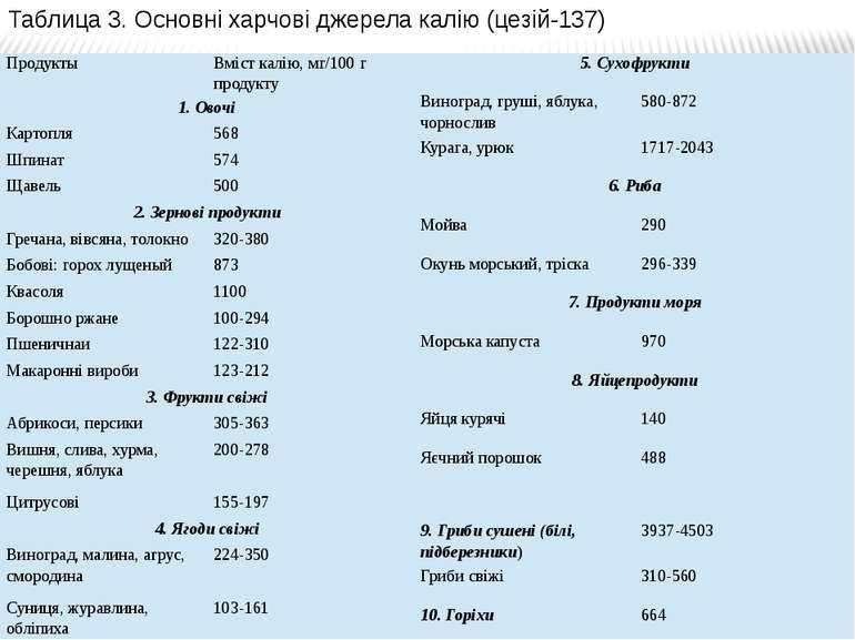 Таблица 3. Основні харчові джерела калію (цезій-137) Продукты Вміст калію, мг...