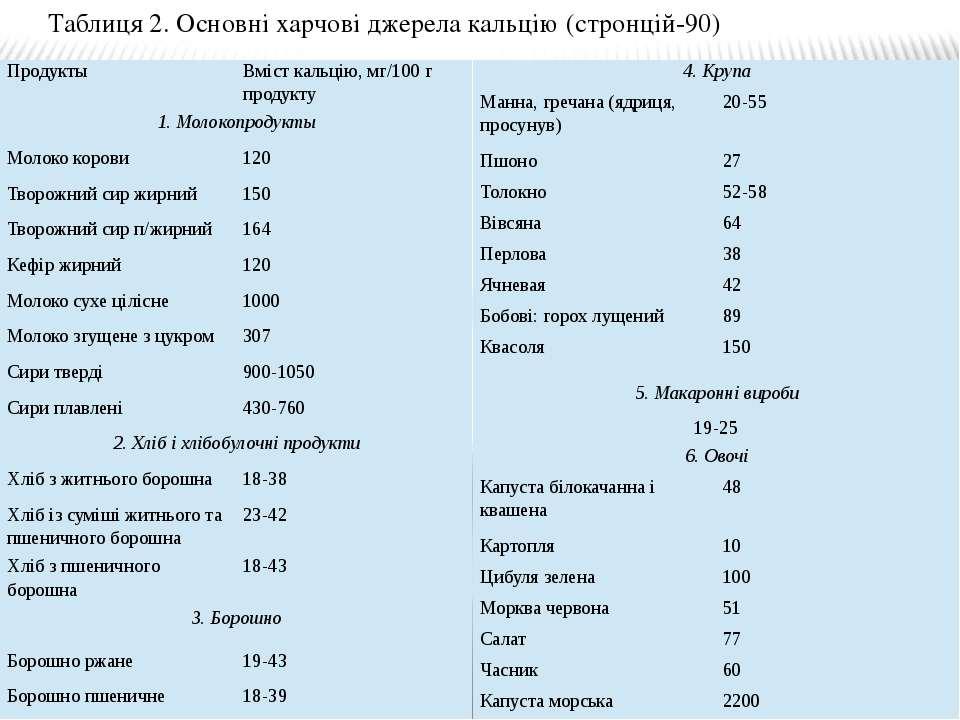 Таблиця 2. Основні харчові джерела кальцію (стронцій-90) Продукты Вмісткальці...