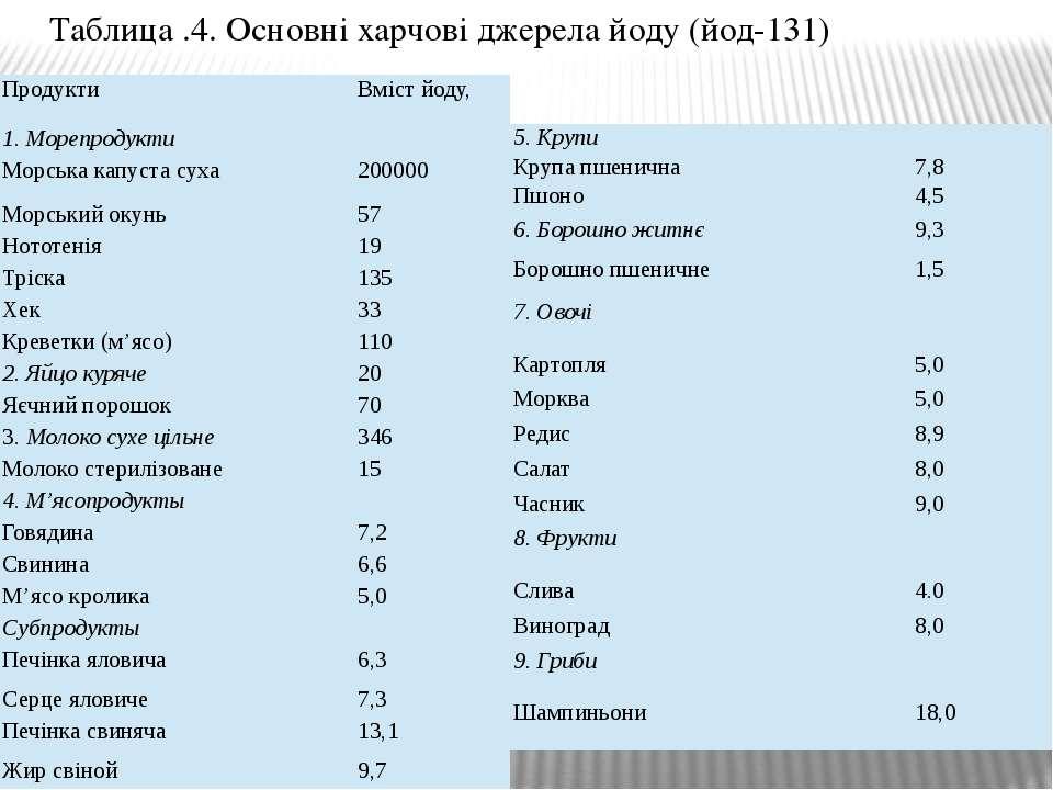 Таблица .4. Основні харчові джерела йоду (йод-131) Продукти Вмістйоду, 1. Мор...