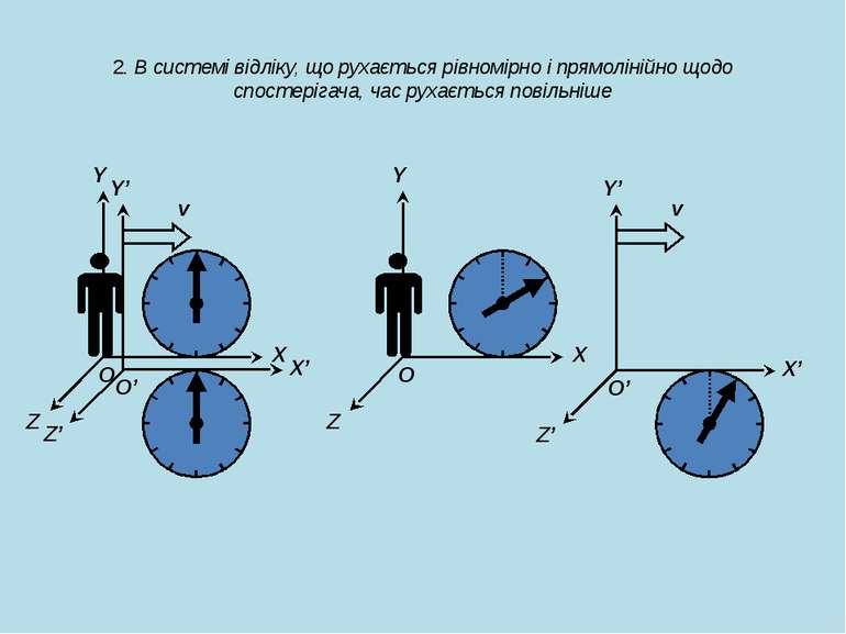 v v 2. В системі відліку, що рухається рівномірно і прямолінійно щодо спостер...