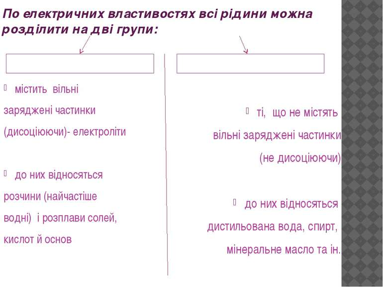 По електричних властивостях всі рідини можна розділити на дві групи: Провідні...