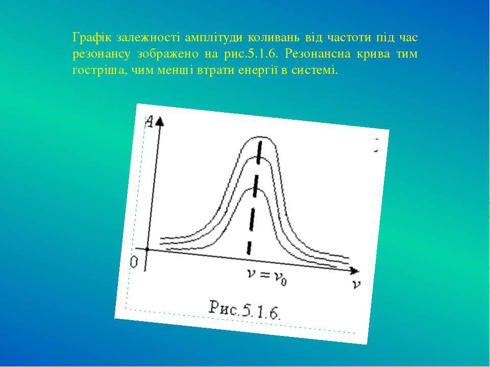 Графік залежності амплітуди коливань від частоти під час резонансу зображено ...