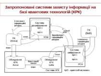 Запропоновані системи захисту інформації на базі квантових технологій (КРК)