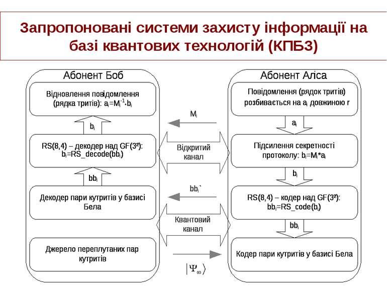 Запропоновані системи захисту інформації на базі квантових технологій (КПБЗ)