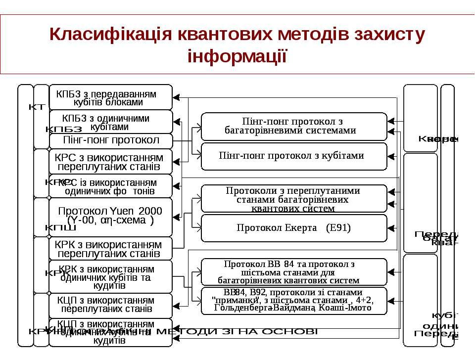 Класифікація квантових методів захисту інформації