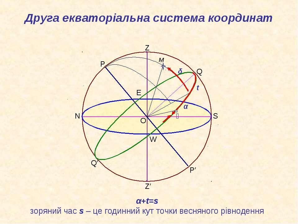 α+t=s зоряний час s – це годинний кут точки весняного рівнодення O Z Z′ P′ Q′...