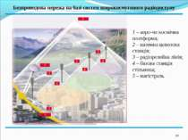 * Безпроводова мережа на базі систем широкосмугового радіодоступу 1 2 3 3 3 3...