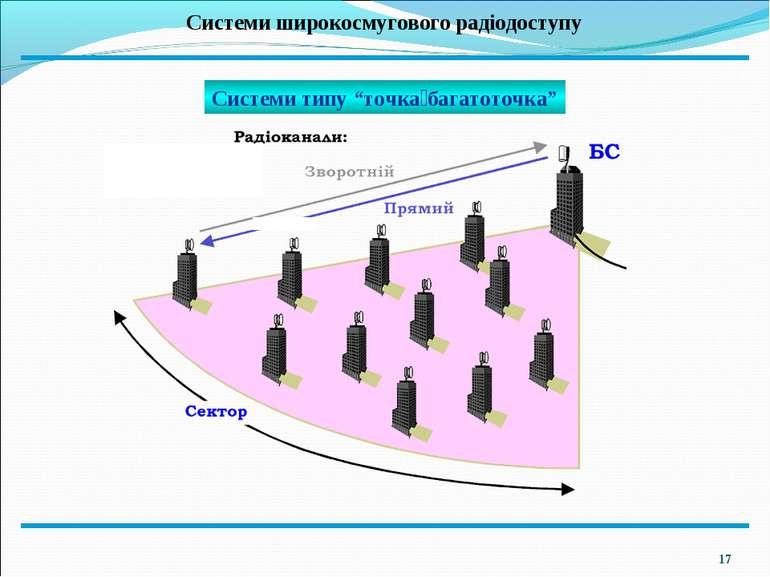 """* Системи широкосмугового радіодоступу Системи типу """"точка багатоточка"""""""