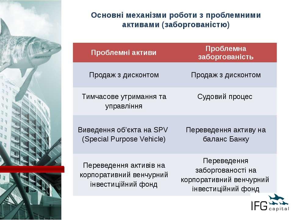 Основні механізми роботи з проблемними активами (заборгованістю) Проблемні ак...