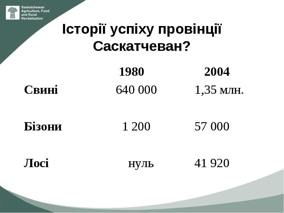 Історії успіху провінції Саскатчеван? 1980 2004 Свині 640 000 1,35 млн. Бізон...