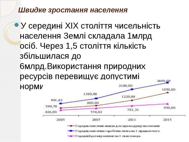 Швидке зростання населення У середині XIX століття чисельність населення Земл...