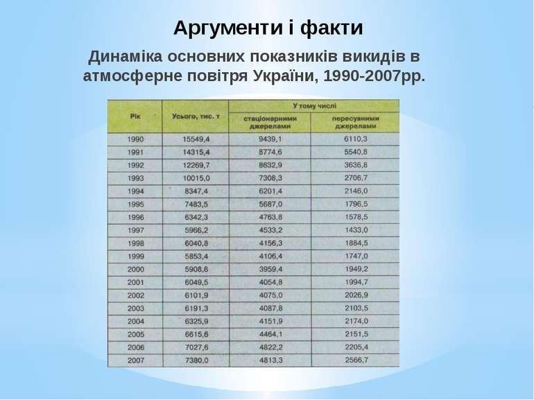 Аргументи і факти Динаміка основних показників викидів в атмосферне повітря У...