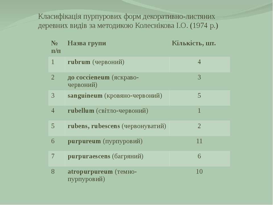 Класифікація пурпурових форм декоративно-листяних деревних видів за методикою...
