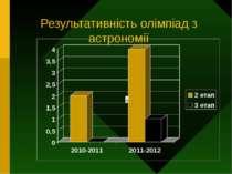 Результативність олімпіад з астрономії