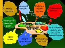 ІНТЕРАКТИВНІ МЕТОДИ Метод проектів Мозковий штурм Робота в малих групах Семін...