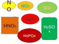 NO NO2 SO2 HNO3 H2SO4 P2O5 H3PO4