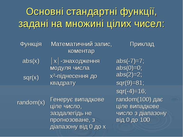 Основні стандартні функції, задані на множині цілих чисел: