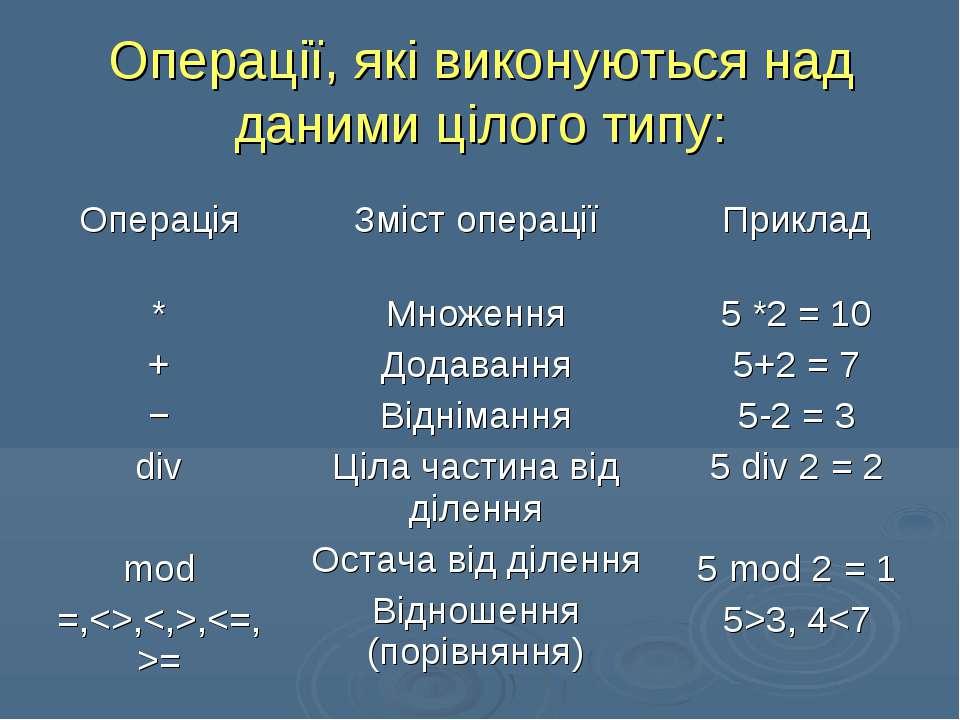 Операції, які виконуються над даними цілого типу: