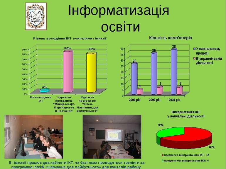 Інформатизація освіти В гімназії працює два кабінети ІКТ, на базі яких провод...