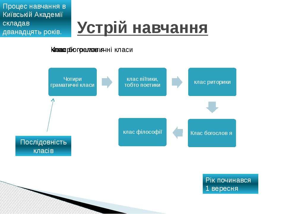 Устрій навчання Процес навчання в Київській Академії складав дванадцять років...