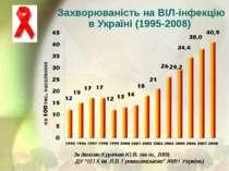 Захворюваність на ВІЛ-інфекцію в Україні (1995-2008) За даними Круглова Ю.В. ...