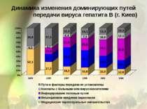 Динамика изменения доминирующих путей передачи вируса гепатита В (г. Киев)