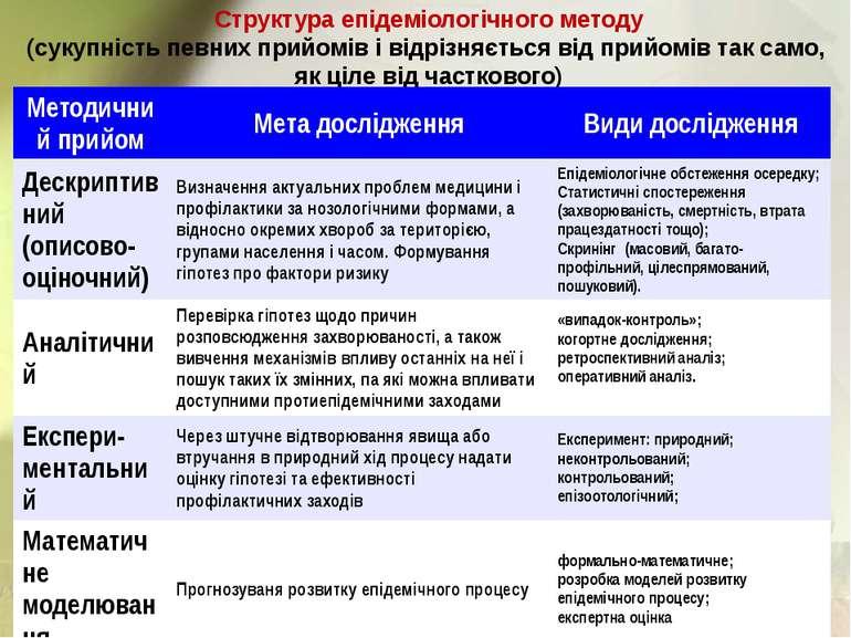Структура епідеміологічного методу (сукупність певних прийомів і відрізняєтьс...