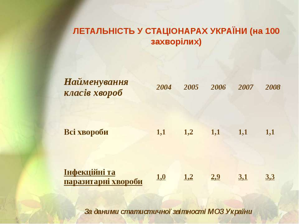 ЛЕТАЛЬНІСТЬ У СТАЦІОНАРАХ УКРАЇНИ (на 100 захворілих) За даними статистичної ...