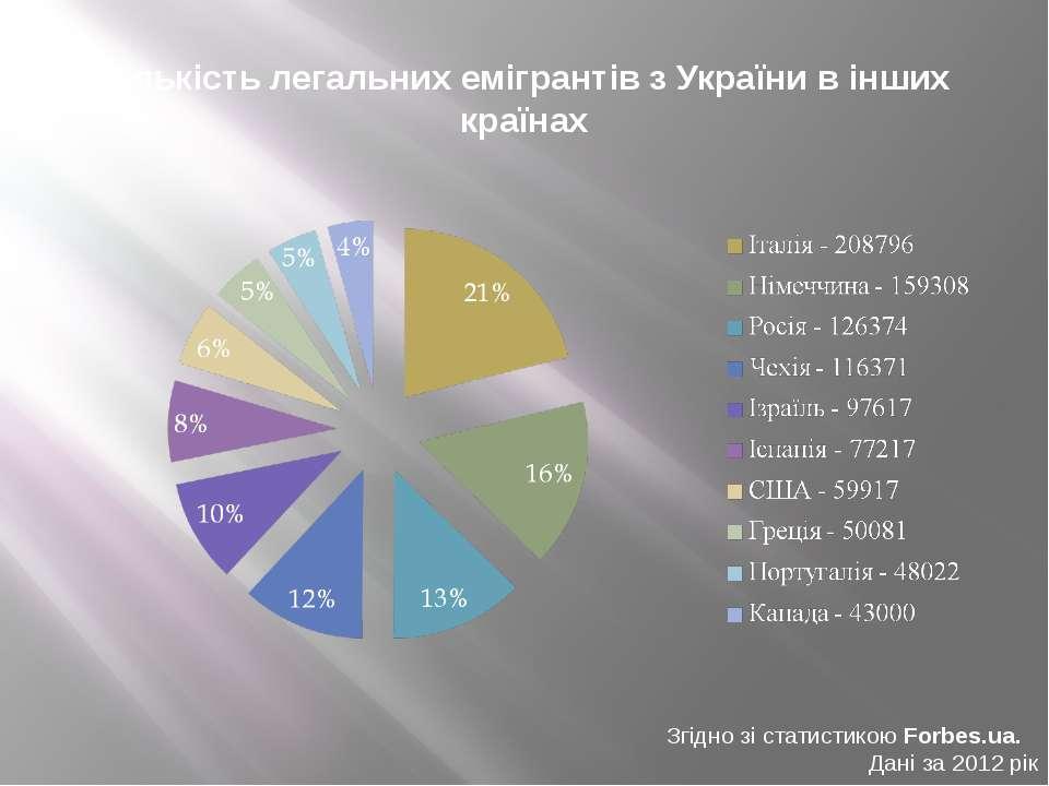 Кількість легальних емігрантів з України в інших країнах Згідно зі статистико...