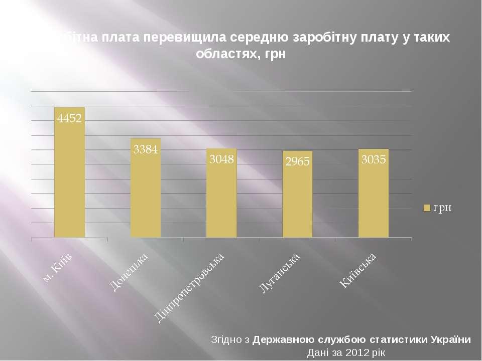 Заробітна плата перевищила середню заробітну плату у таких областях, грн Згід...