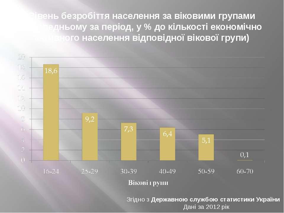 Рівень безробіття населення за віковими групами (у середньому за період, у % ...