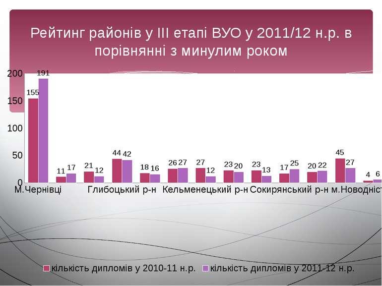 Рейтинг районів у ІІІ етапі ВУО у 2011/12 н.р. в порівнянні з минулим роком