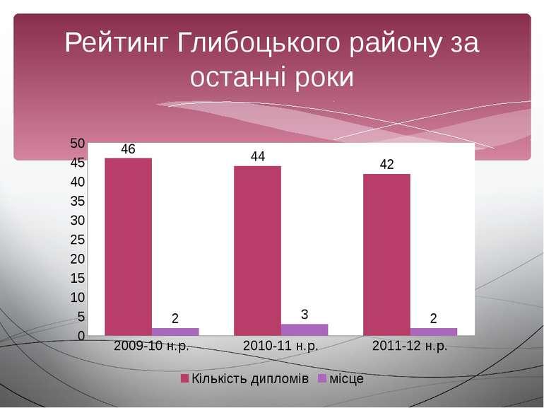 Рейтинг Глибоцького району за останні роки