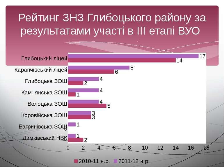 Рейтинг ЗНЗ Глибоцького району за результатами участі в ІІІ етапі ВУО