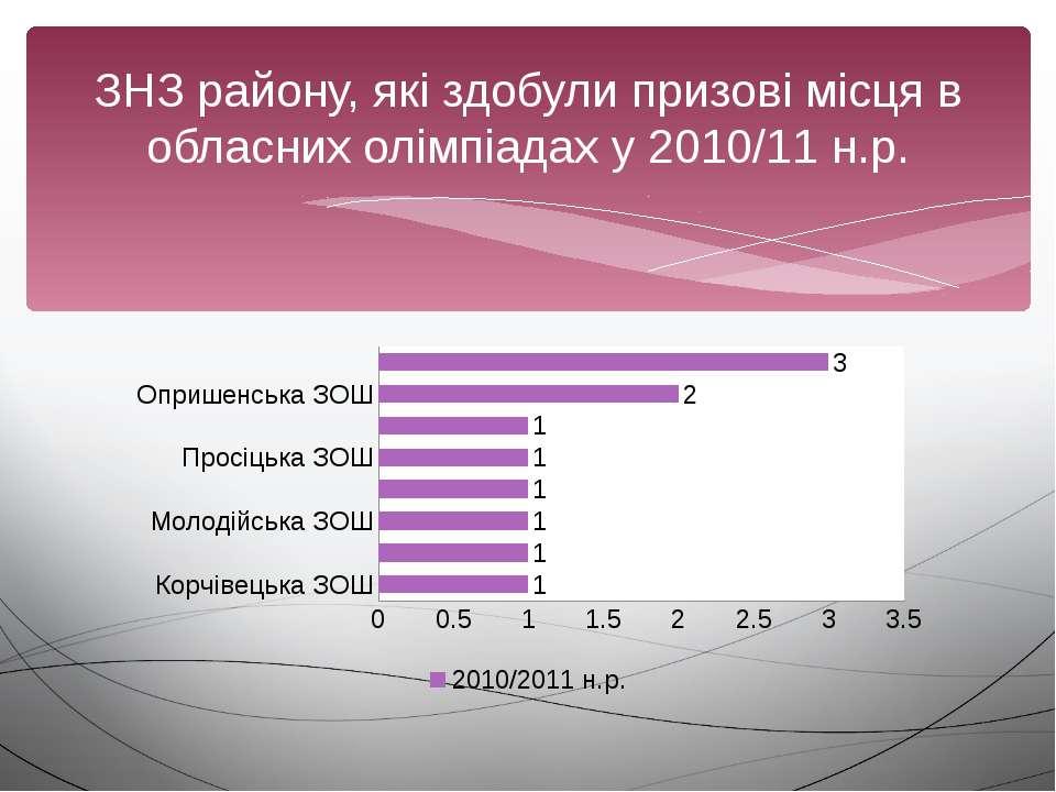 ЗНЗ району, які здобули призові місця в обласних олімпіадах у 2010/11 н.р.
