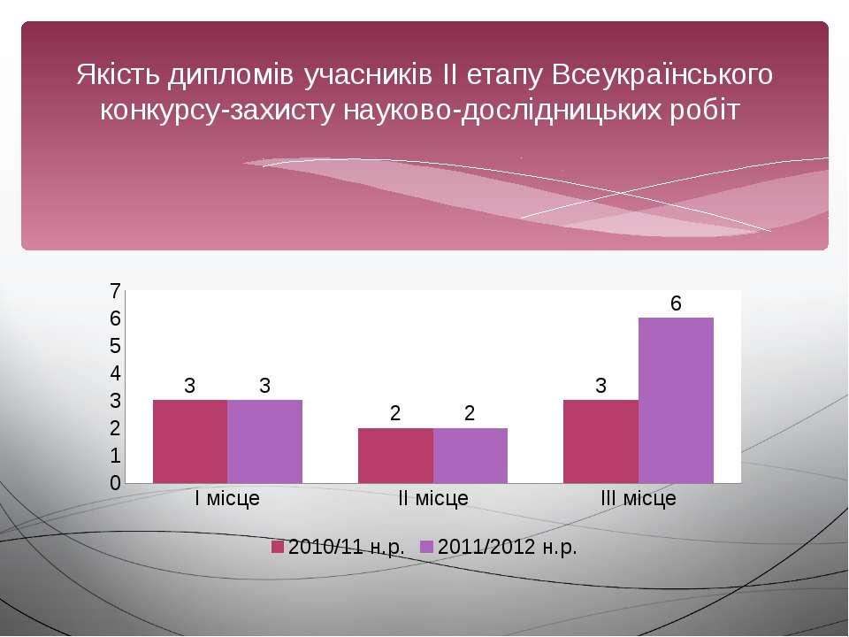 Якість дипломів учасників ІІ етапу Всеукраїнського конкурсу-захисту науково-д...