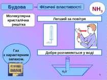 * Фізичні властивості Будова Легший за повітря Добре розчиняється у воді H2O ...
